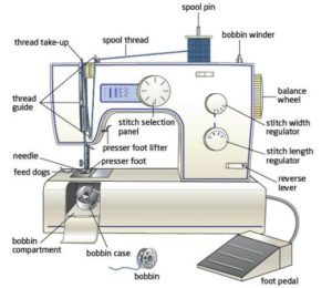 Bernina, juki, janome, elna, paff developed sewing machine