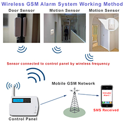 gsm fire alarm sound and fire alarm beeping system auto garment. Black Bedroom Furniture Sets. Home Design Ideas