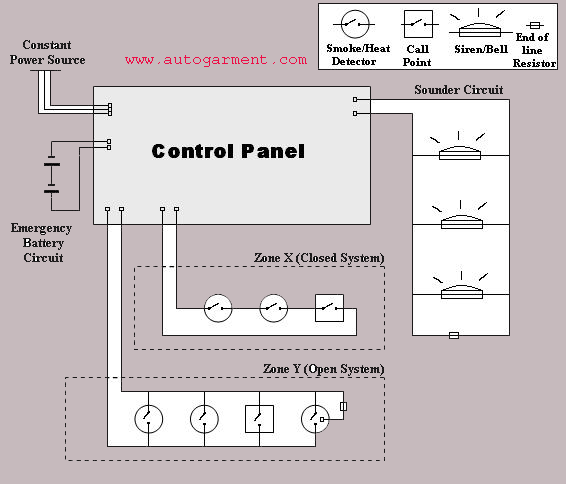 Gsm Fire Alarm Sound And Fire Alarm Beeping System Auto