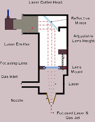 Parts of Laser Tube Head