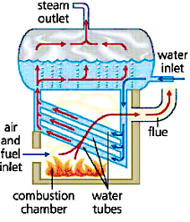 List And Types Of Boiler Machine Of Textile Mills Auto