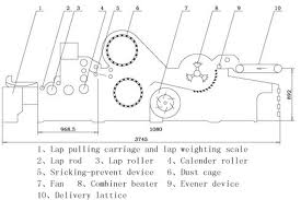 Lap Former Machine Parts