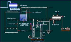 Water Tube Boiler Animation and Boiler Mechanism | Auto Garment