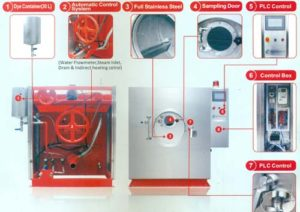Front Loading Washing Machine Parts