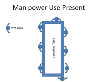 Man Power Utilization – Method One