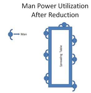 Man Power Utilization - Method Two
