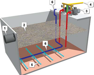 What is Equalization Tank in Wastewater Treatment Plant