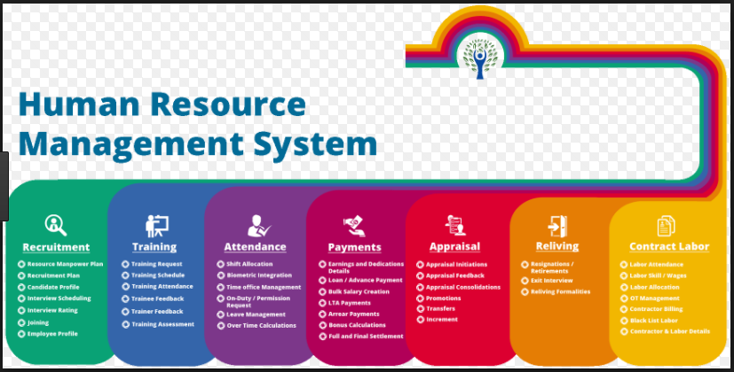 Evolution Of Human Resource Management System Software