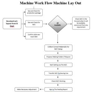 Textile Equipment and Machine Maintenance Process